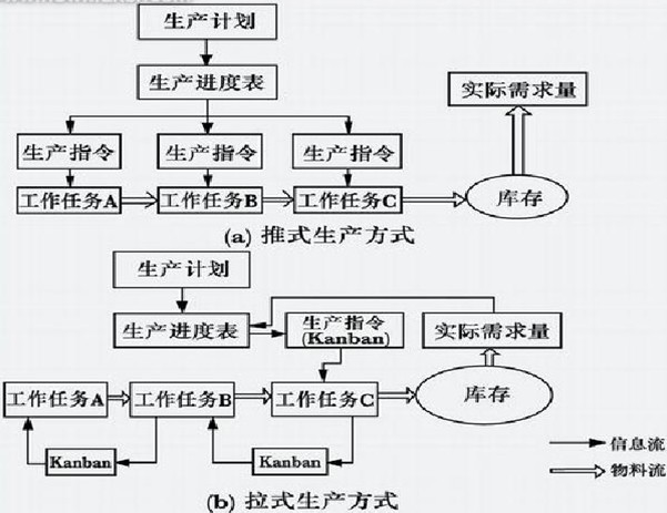 图1推式生产与拉式生产方式的比较