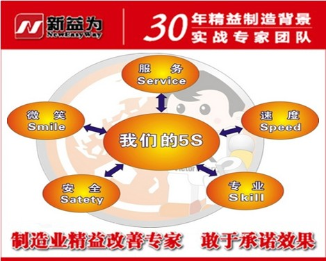 5S管理对企业和员工的作用