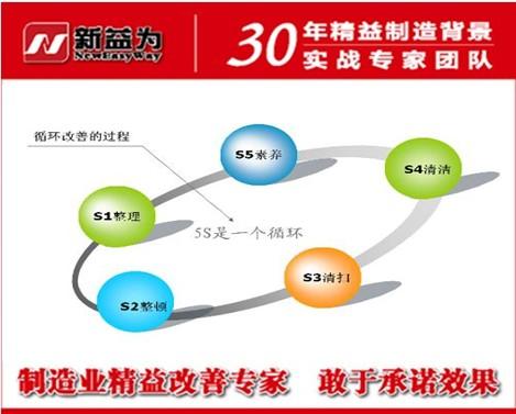 5S管理是一种循环