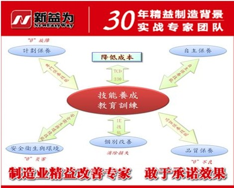 TPM管理活动八大支柱