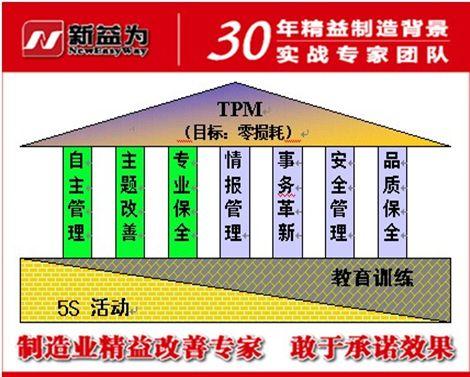 TPM管理的九大活动