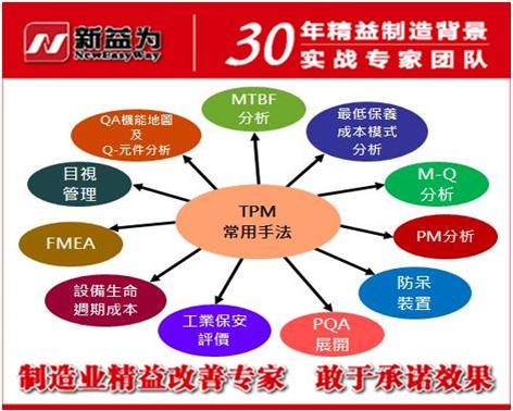 企业TPM管理工作的常用手法