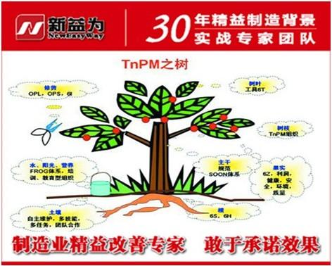 TPM管理的推行活动
