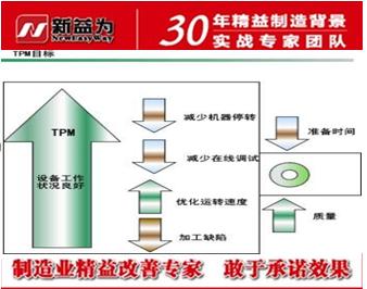 实现中国式TPM管理目标
