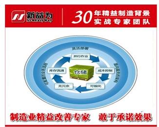 可视化管理是5S管理的一部份