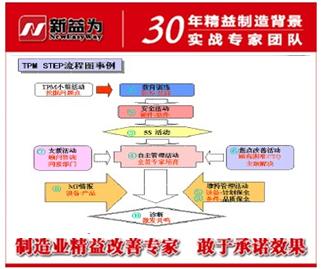 TPM分的几个阶段