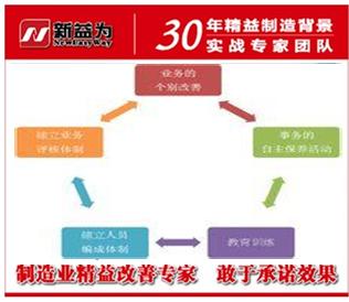 TPM管理强调全员生产确保质量