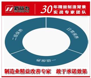 TPM管理分级设备保养制