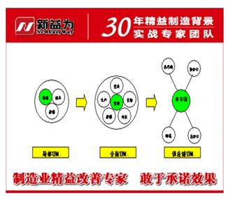 TPM管理发展历程