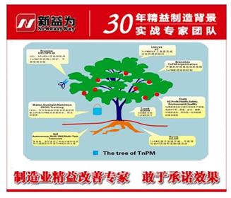对TPm管理成果的期望