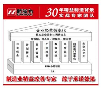 TPM管理活动点检制度